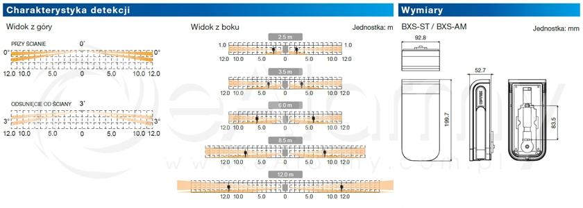 Charakterystyka detekcji BXS-ST Optex