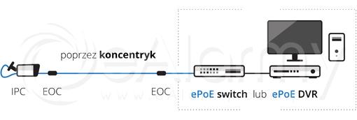 Transmisja ePoE za pomocą kabla koncentrycznego na odległość do 800m