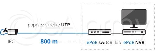 Transmisja ePoE za pomocą skrętki UTP na odległość do 800m