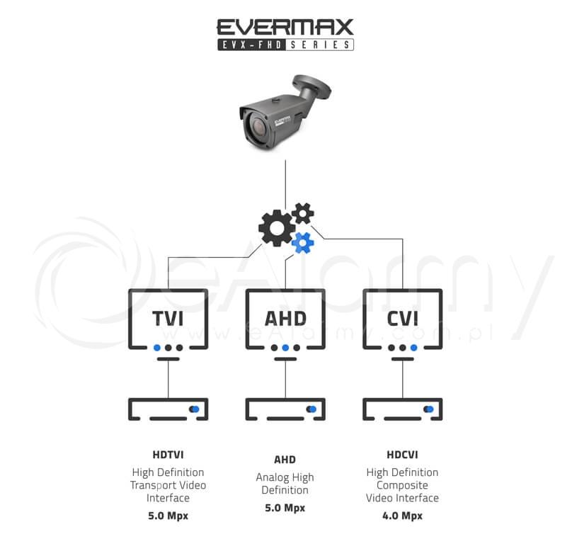 Transmisja 5.0 MPx w kamerach 4-systemowych serii EVX-FHD EVERMAX. Tryby przesyłu obrazu AHD / HDCVI / HDTVI (Turbo HD)