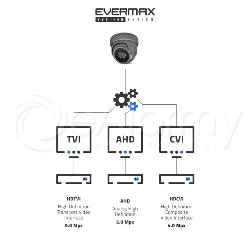 Transmisja 5 MPx w kamerach 4-systemowych serii EVX-FHD EVERMAX. Tryby przesyłu obrazu AHD / HDCVI / HDTVI (Turbo HD)