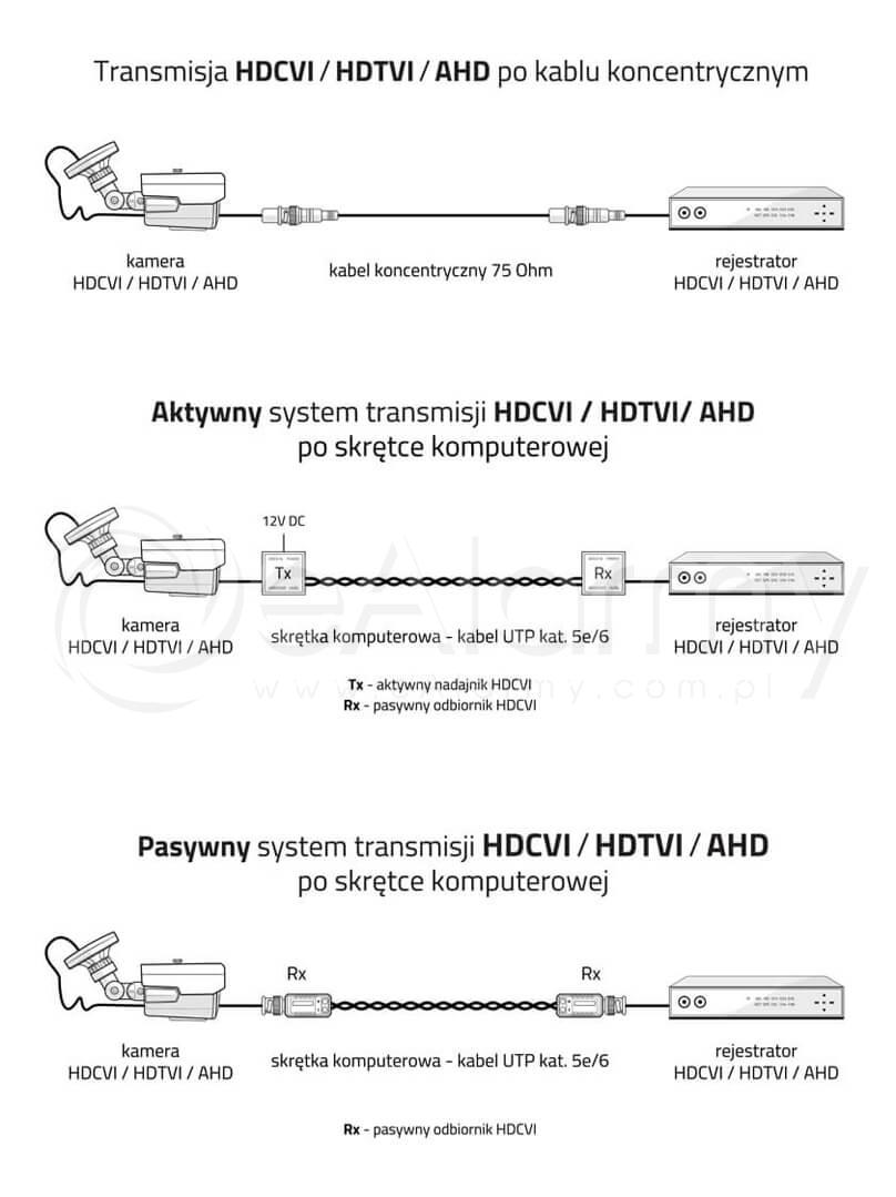 Ilustracja systemu transmisji HDCVI / HDTVI / AHD 5.0 MPx