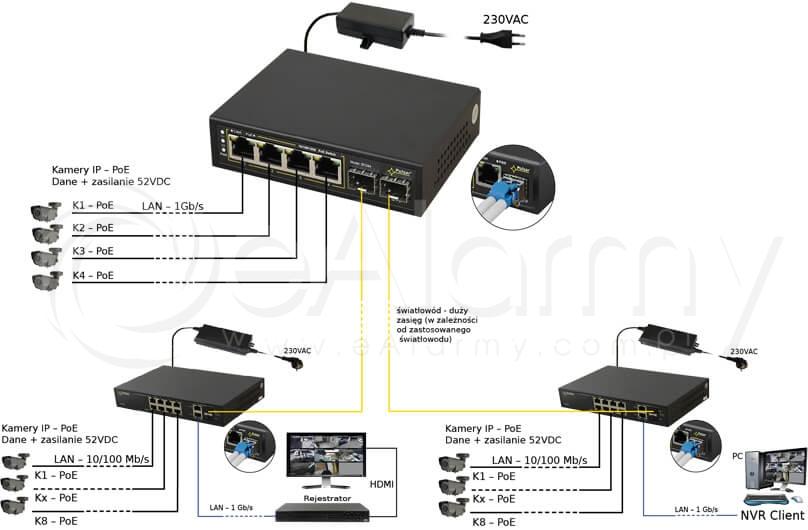 Przykład zastosowania zasilacza switch SFP64 Pulsar