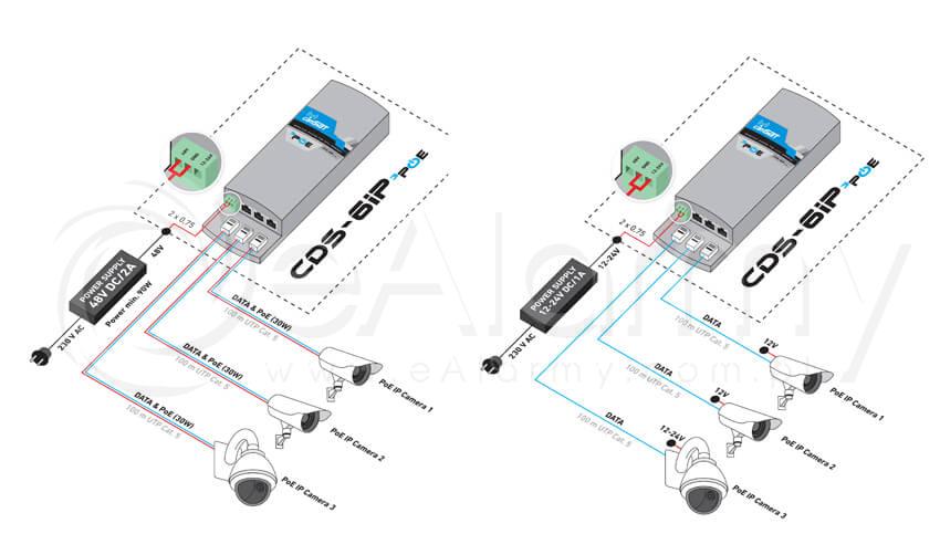 Schemat montażowy modułu radiowego CDS-6IP 3PoE Camsat