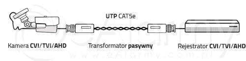 Schemat połączenia transformatora wideo EVX-T803-4K EVERMAX