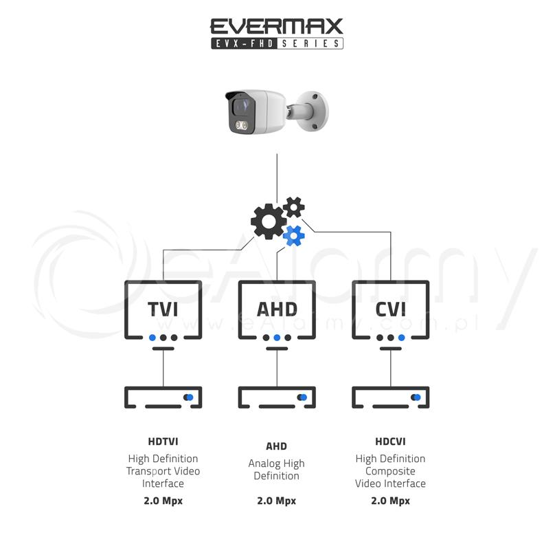 Transmisja 2 Mpx w kamerach 4-systemowych serii EVX-FHD EVERMAX. Tryby przesyłu obrazu AHD / HDCVI / HDTVI (Turbo HD)
