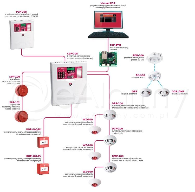Schemat konwencjonalnego systemu sygnalizacji pożarowej i wutomatyki pożarowej