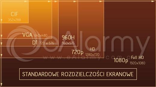 [eAlarmy] Standardowe rozdzielczości ekranowe w cyfrowych systemach monitoringu. Rozdzielczość CIF D1 960H HD Full HD
