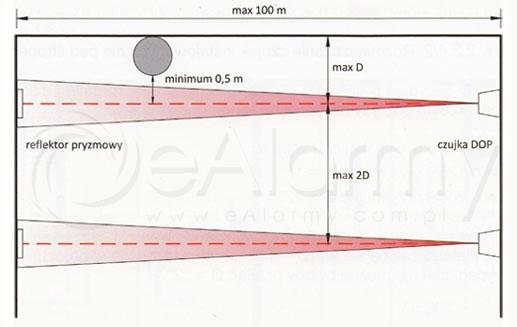 Typowe rozmieszczenie czujek liniowych DOP-40R