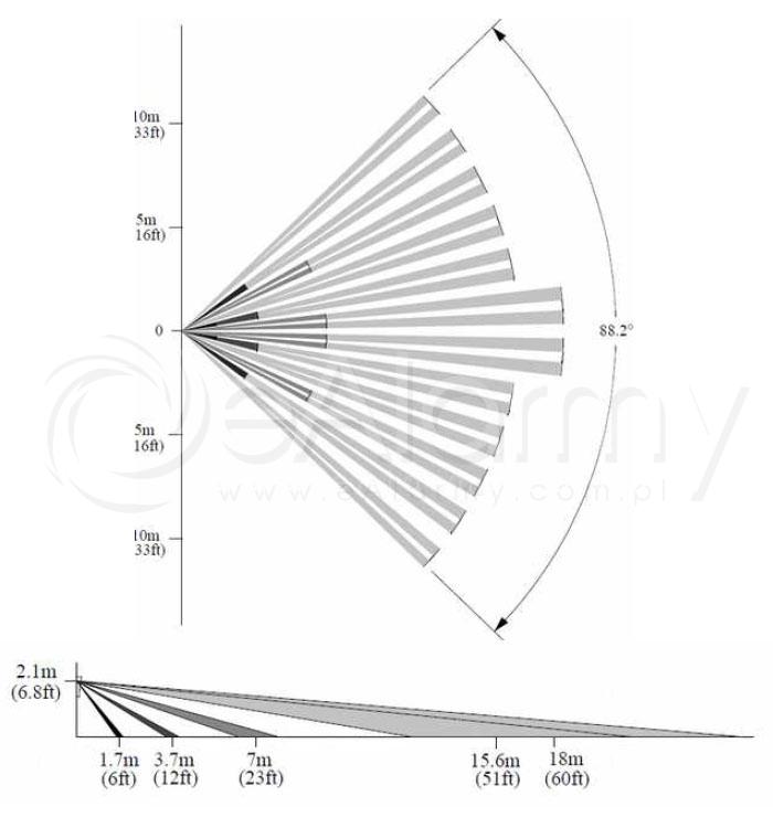 Charakterystyka czujki SmartPIR-Aero Ropam