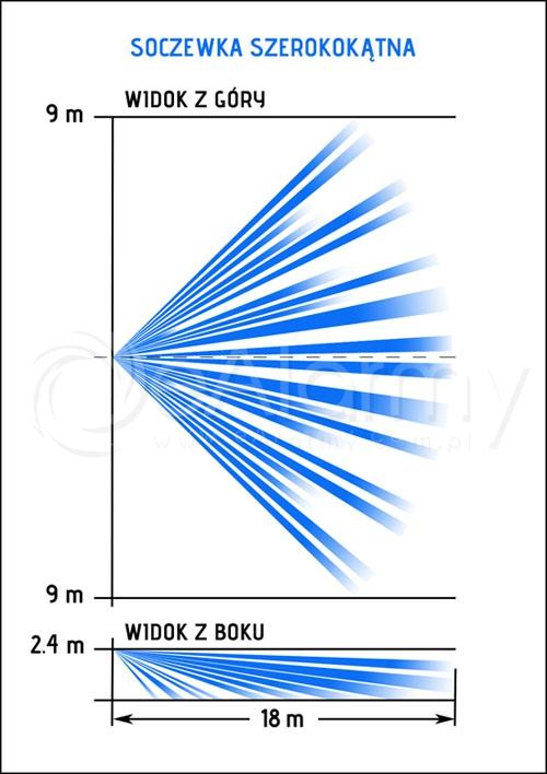 Schemat stref detekcji BINGO - soczewka szerokokątna