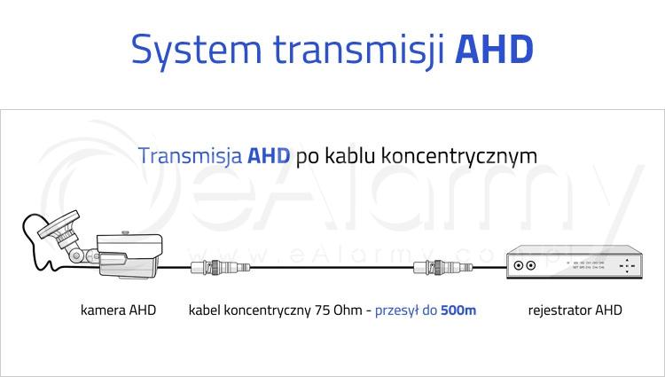 Transmisja AHD po kablu koncentrycznym