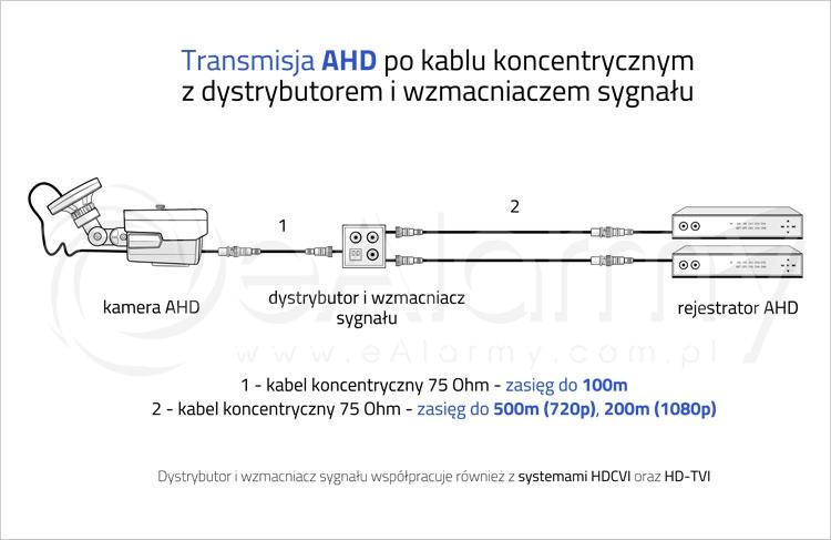 Transmisja AHD po kablu koncentrycznym z dystrybutorem i wzmacniaczem sygnału