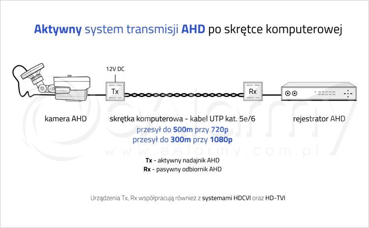Aktywny system transmisji AHD po skrętce komputerowej