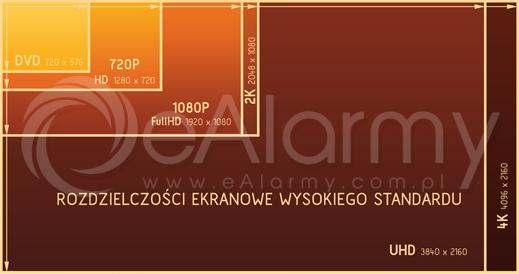 Monitoring 4K Ultra High Definition - porównanie rozdzielczości ekranowych kamer IP wysokiego standardu