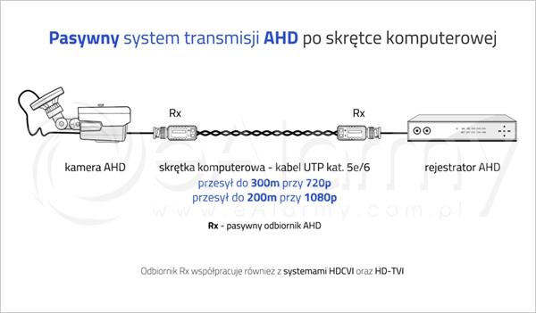 Pasywny system transmisji AHD po skrętce komputerowej