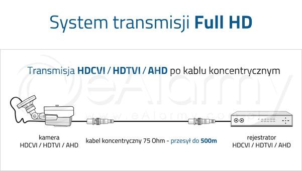 Transmisja HDCVI / HDTVI / AHD po kablu koncentrycznym