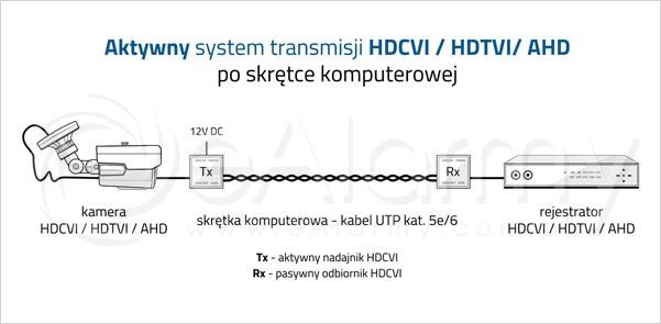 Aktywny system transmisji HDCVI / HDTVI / AHD po skrętce komputerowej