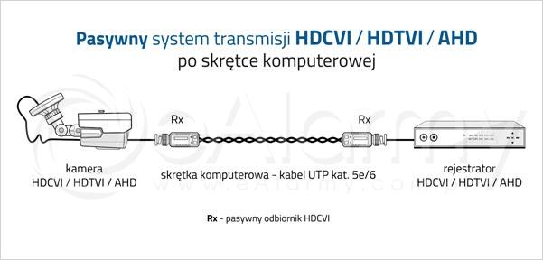 Pasywny system transmisji HDCVI / HDTVI / AHD po skrętce komputerowej