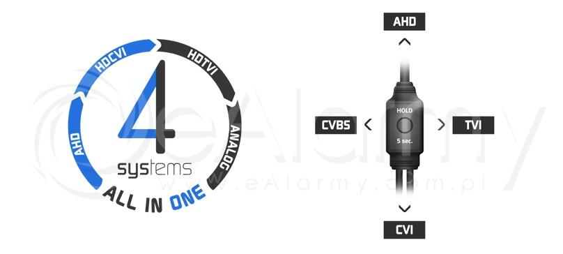 Kamery 4-systemowe serii EVX-FHD EVERMAX. Transmisja sygnału FullHD w technologii AHD / HDCVI / HDTVI
