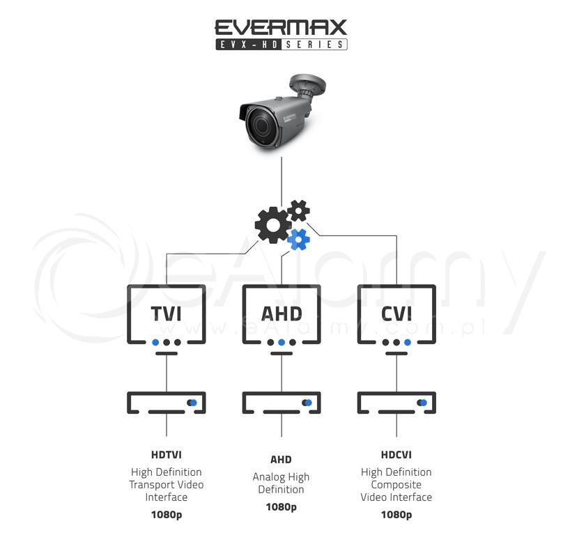 Transmisja FullHD w kamerach 4-systemowych serii EVX-FHD EVERMAX. Tryby przesyłu obrazu AHD / HDCVI / HDTVI (Turbo HD)