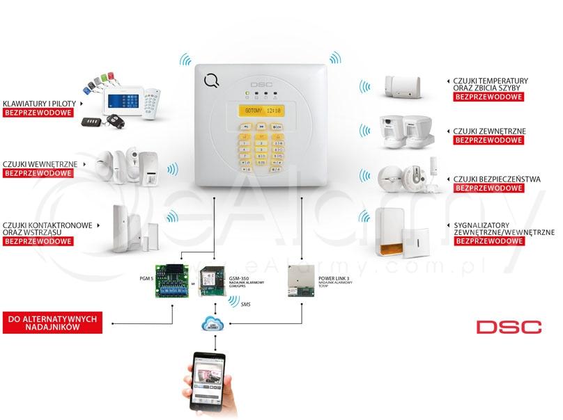 Urządzenia kompatybilne z centralą bezprzewodową WP8010 DSC